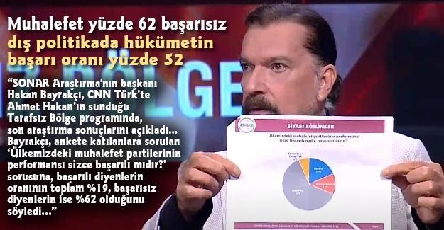 Muhalefet yüzde 62 başarısız, dış politikada hükümetin başarı oranı yüzde 52